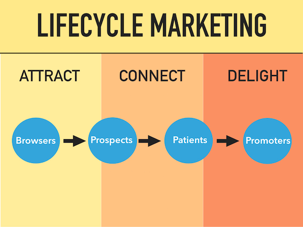 Lifecycle Markeing
